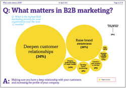 B2B marketing priorities Q: What matters in B2B marketing?