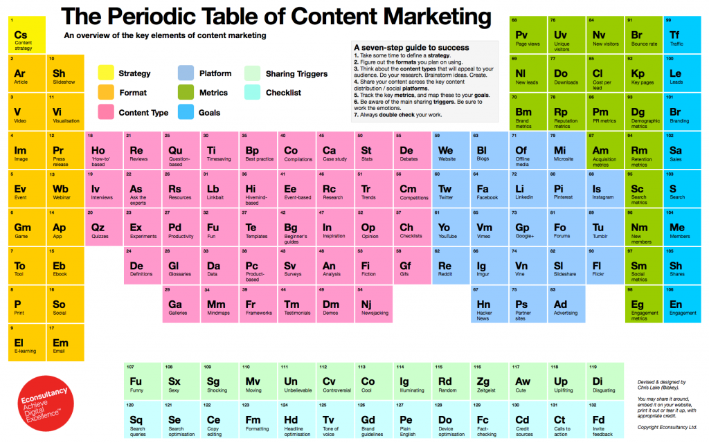 Periodic Table of Content Marketing â